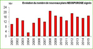 Evolution des plans Néosprorose
